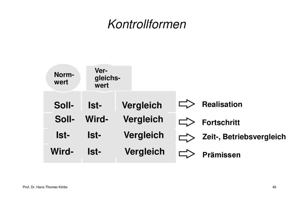 Kontrollformen Soll- Ist- Vergleich Soll- Wird- Vergleich
