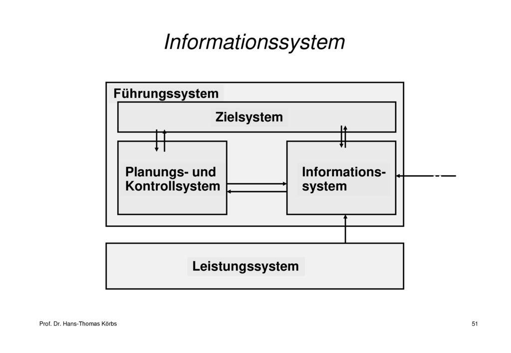 Informationssystem Führungssystem Zielsystem Planungs- und