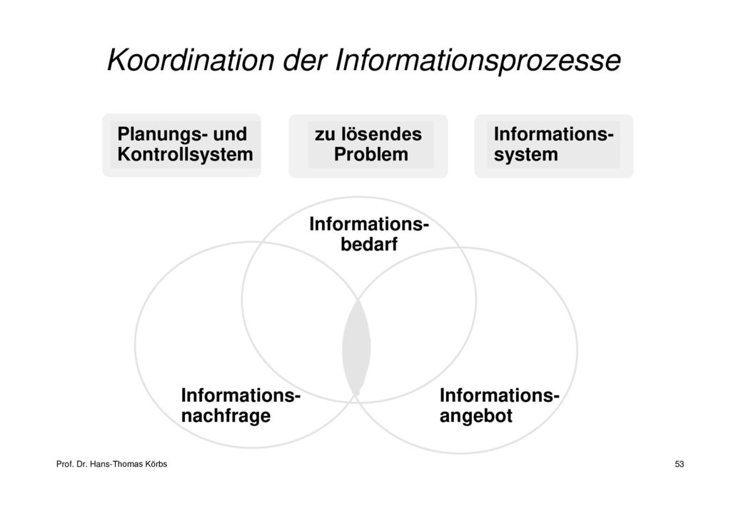 Koordination der Informationsprozesse