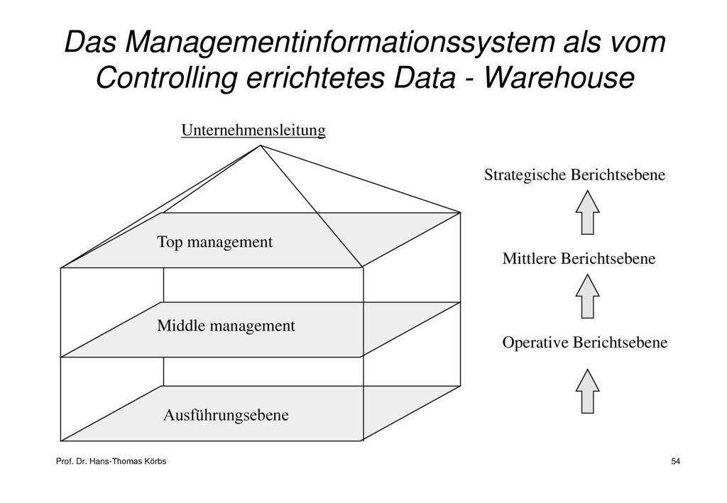 Das Managementinformationssystem als vom Controlling errichtetes Data - Warehouse