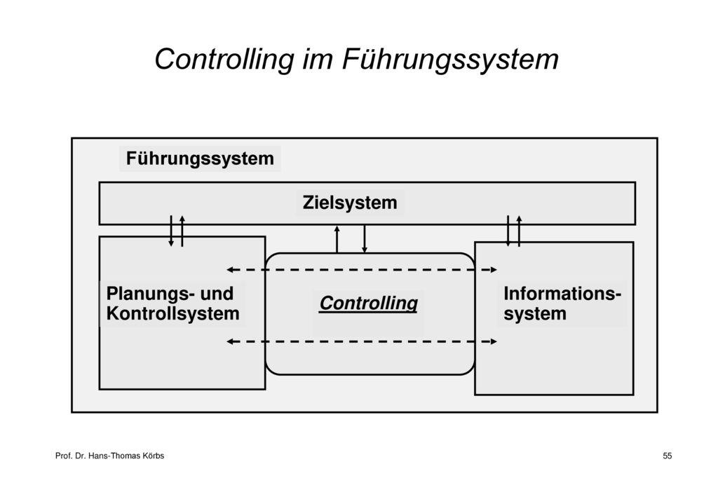 Controlling im Führungssystem