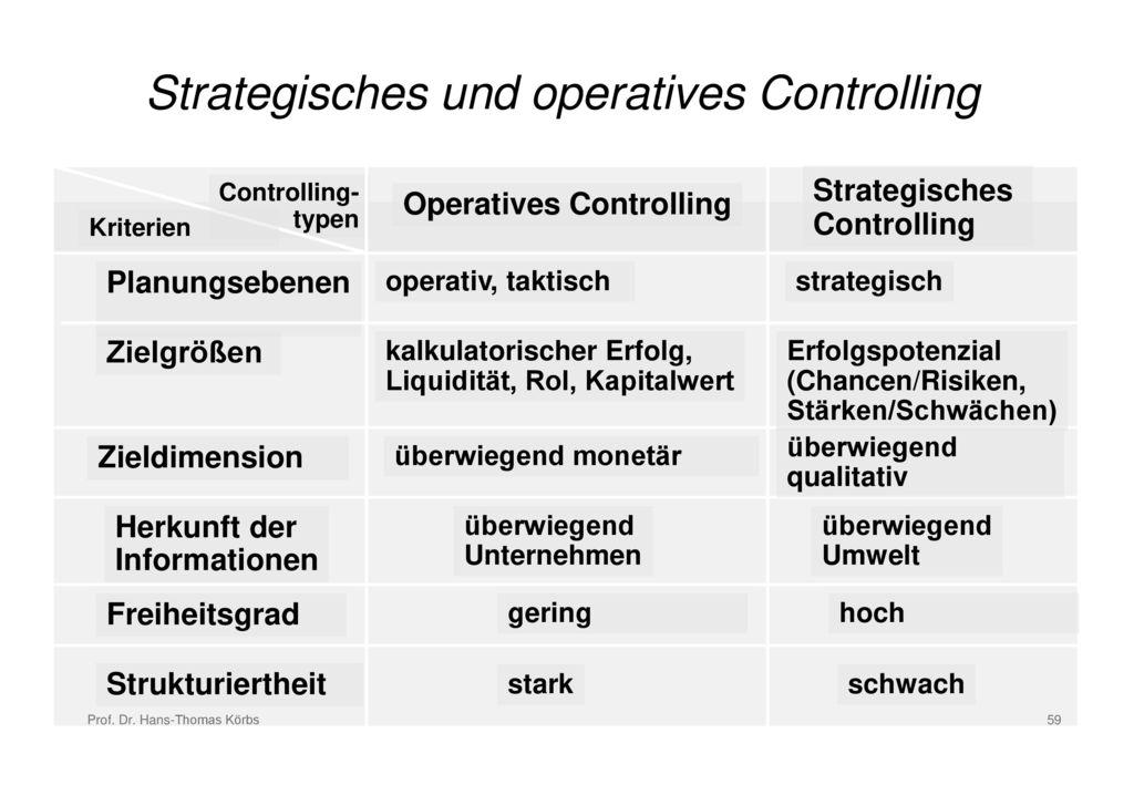 Strategisches und operatives Controlling