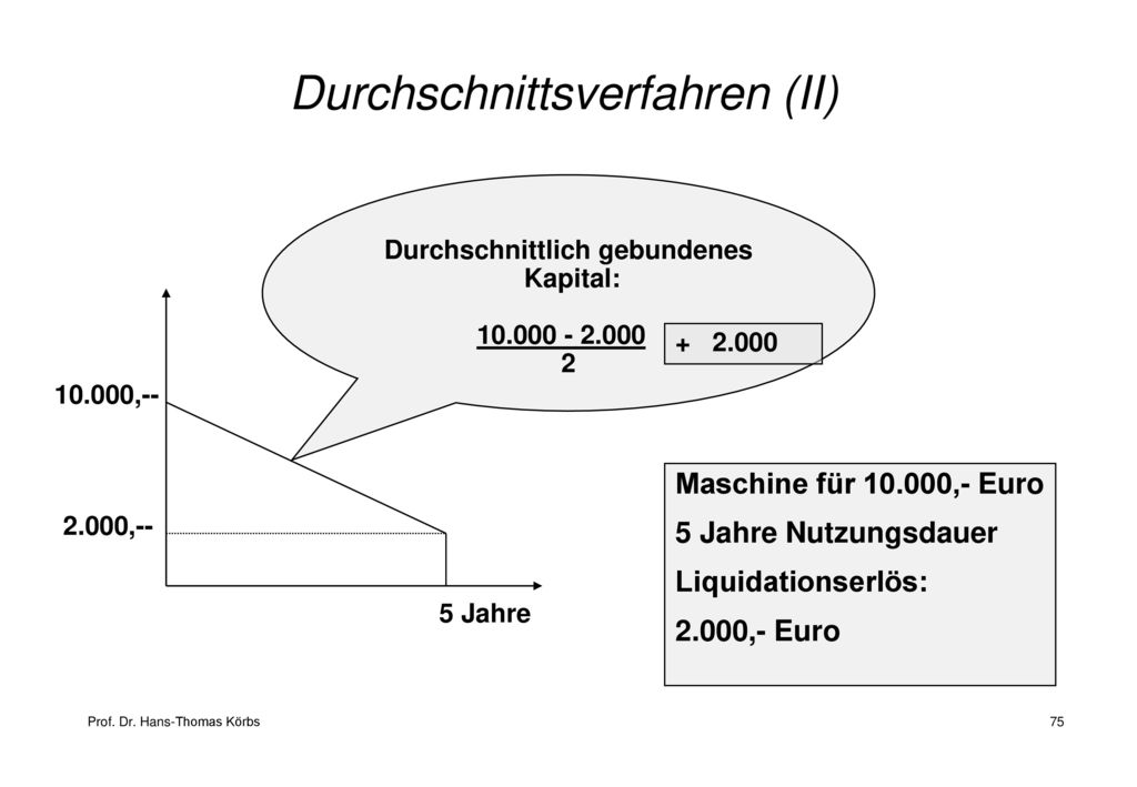 Durchschnittsverfahren (II)