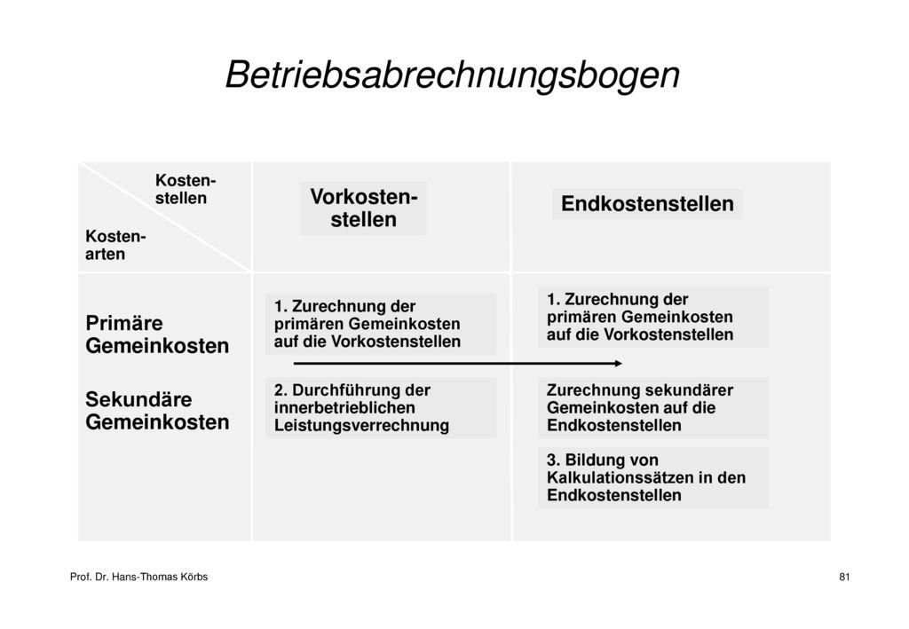 Betriebsabrechnungsbogen