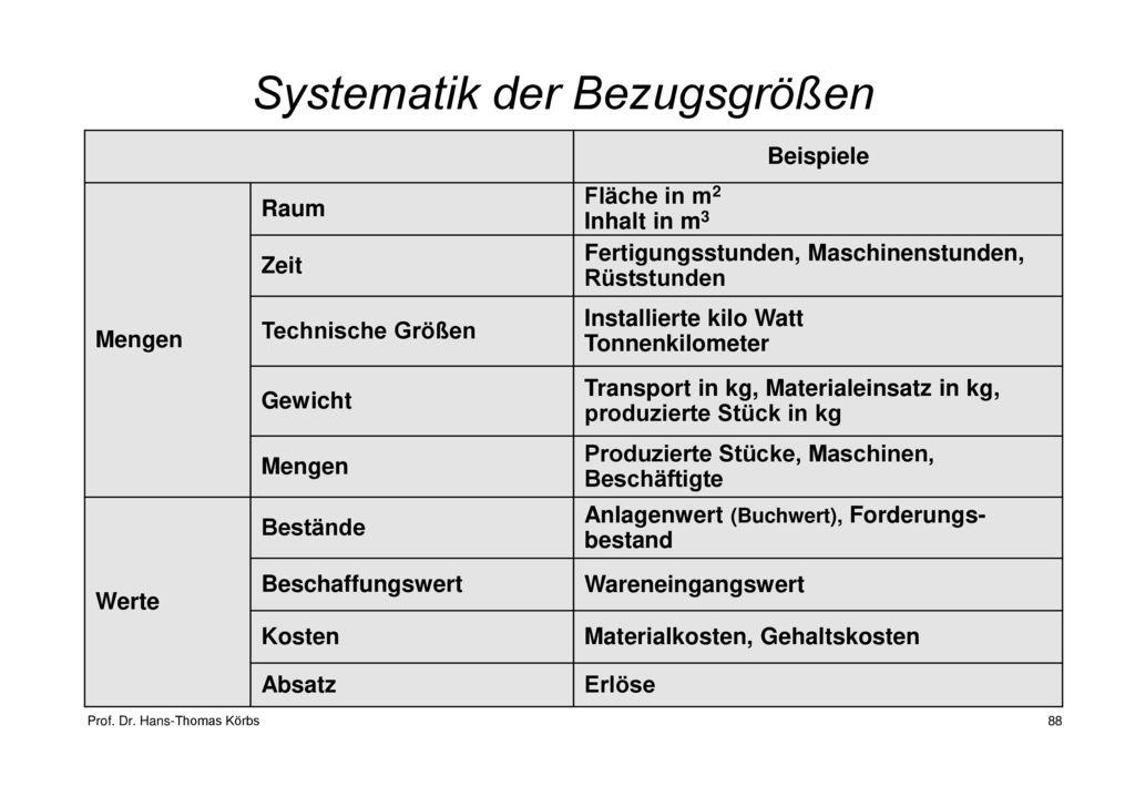 Systematik der Bezugsgrößen