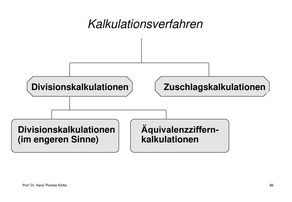 Kalkulationsverfahren