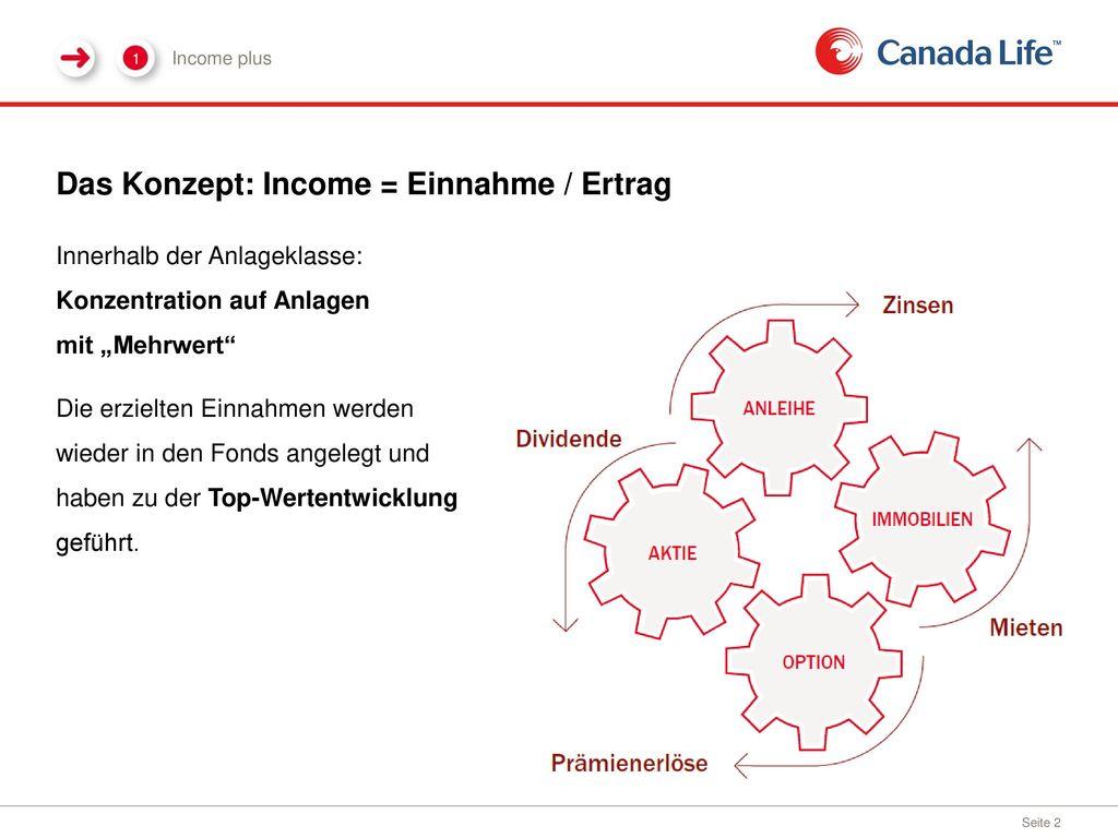 Das Konzept: Income = Einnahme / Ertrag
