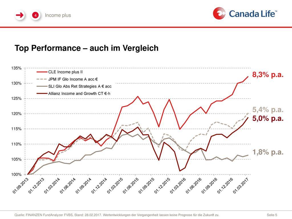 Top Performance – auch im Vergleich