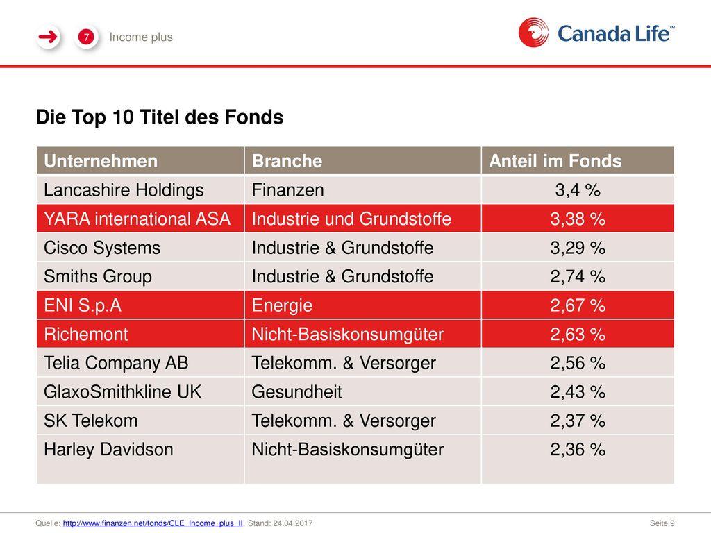 Die Top 10 Titel des Fonds Unternehmen Branche Anteil im Fonds