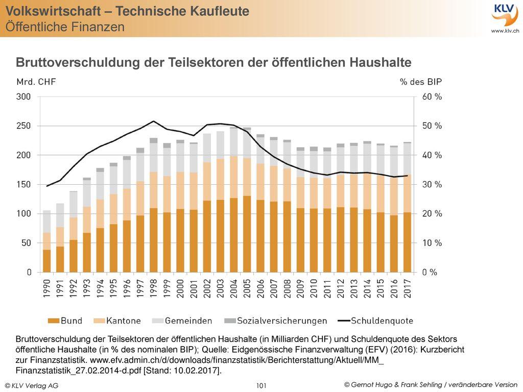 Bruttoverschuldung der Teilsektoren der öffentlichen Haushalte