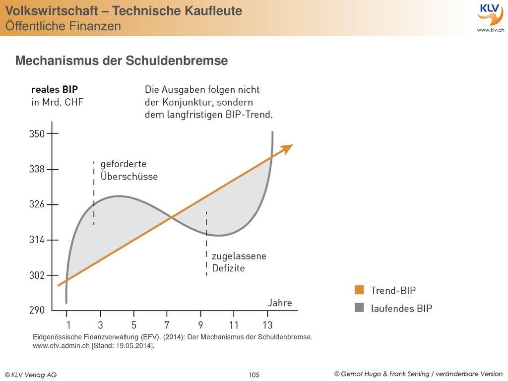 Mechanismus der Schuldenbremse