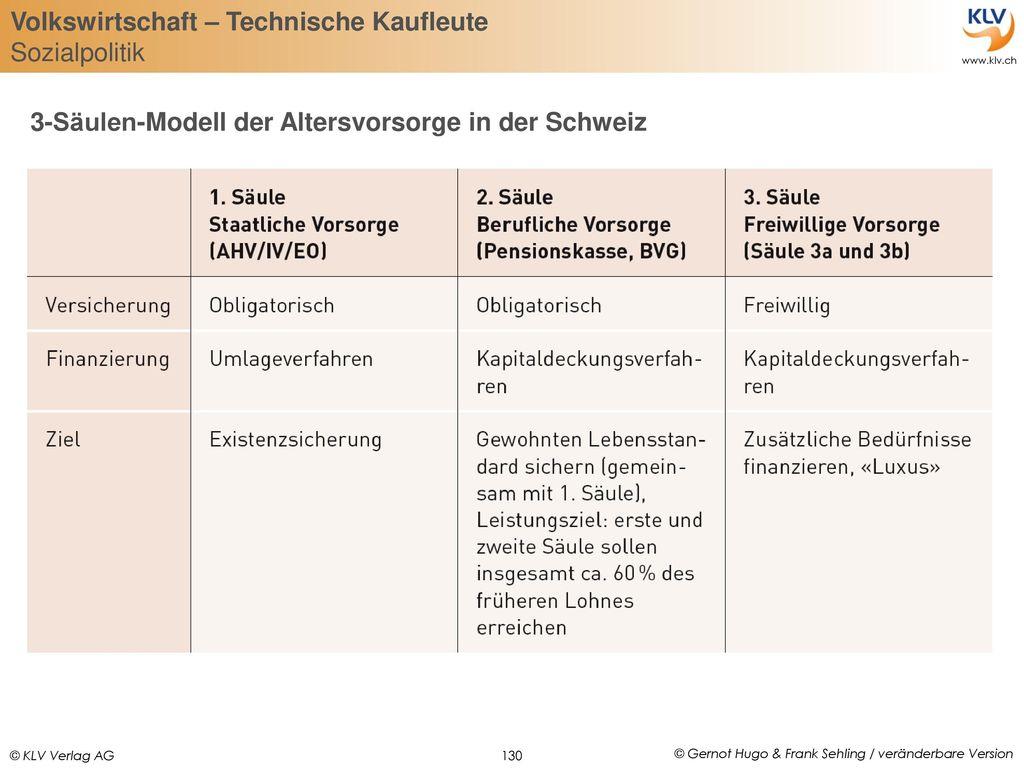 3-Säulen-Modell der Altersvorsorge in der Schweiz