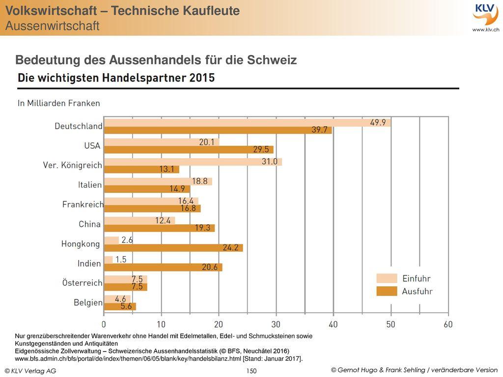 Bedeutung des Aussenhandels für die Schweiz