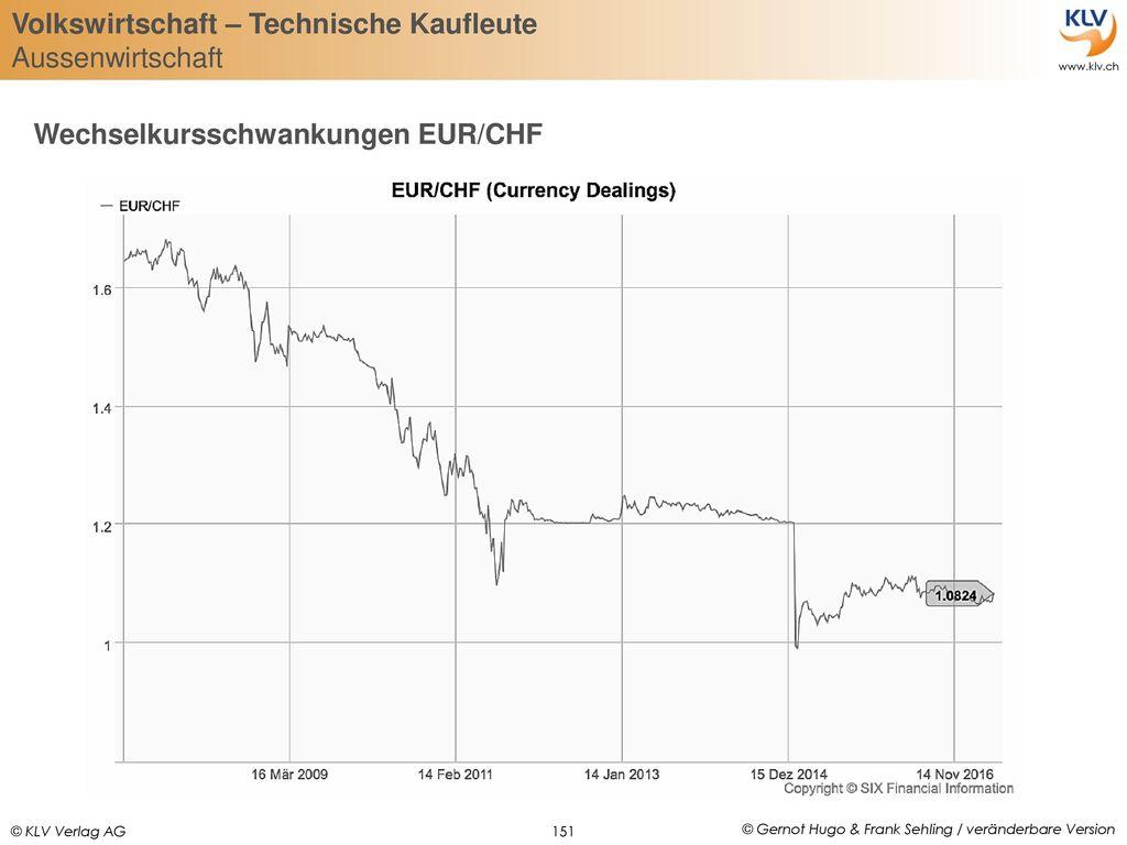 Wechselkursschwankungen EUR/CHF