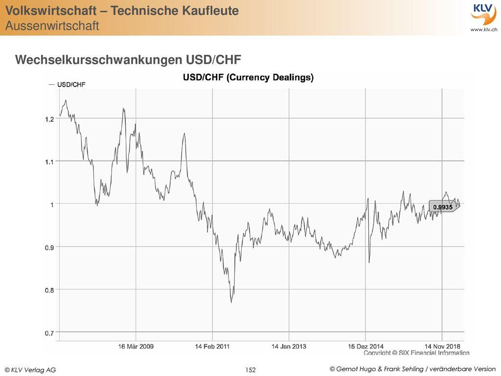 Wechselkursschwankungen USD/CHF