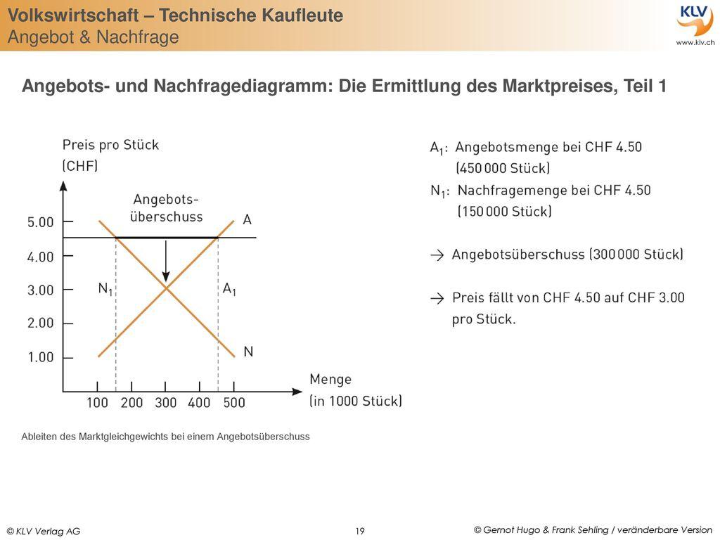 Angebots- und Nachfragediagramm: Die Ermittlung des Marktpreises, Teil 1