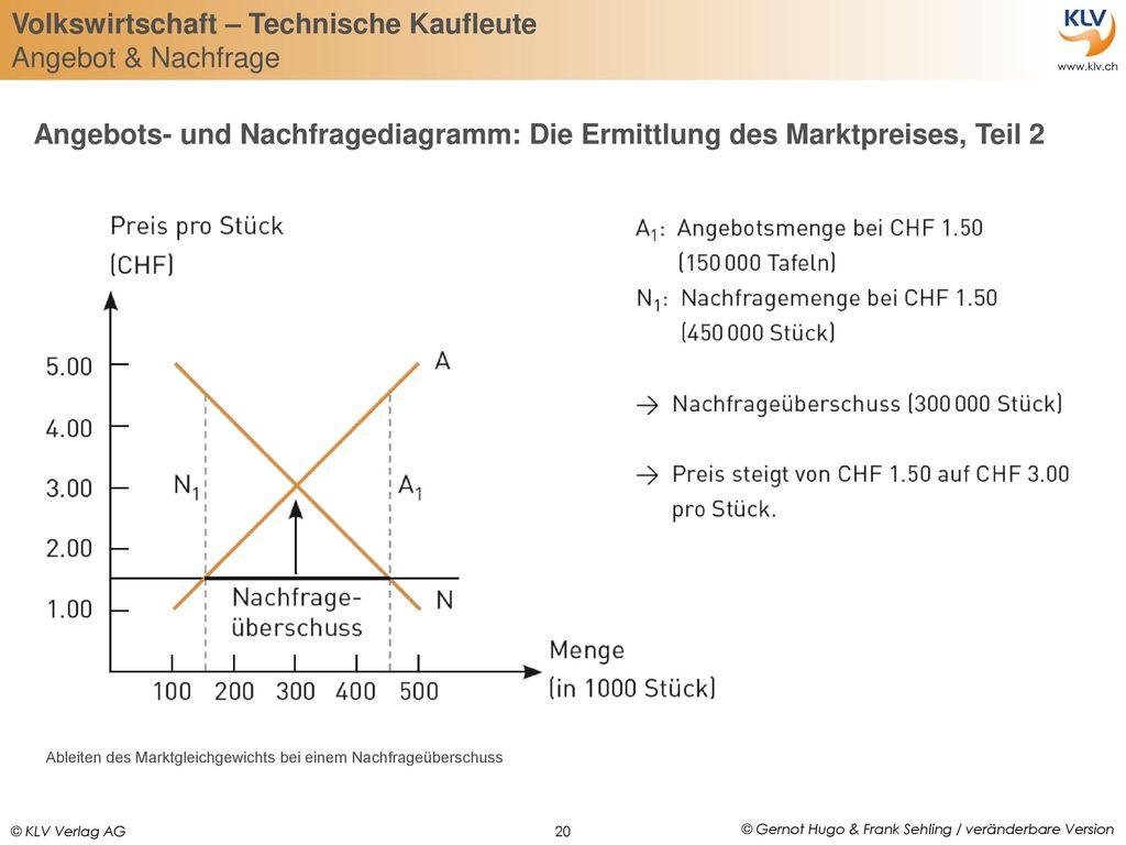 Angebots- und Nachfragediagramm: Die Ermittlung des Marktpreises, Teil 2