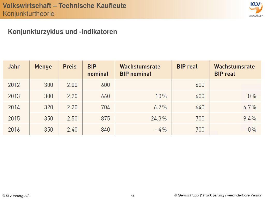 Konjunkturzyklus und -indikatoren
