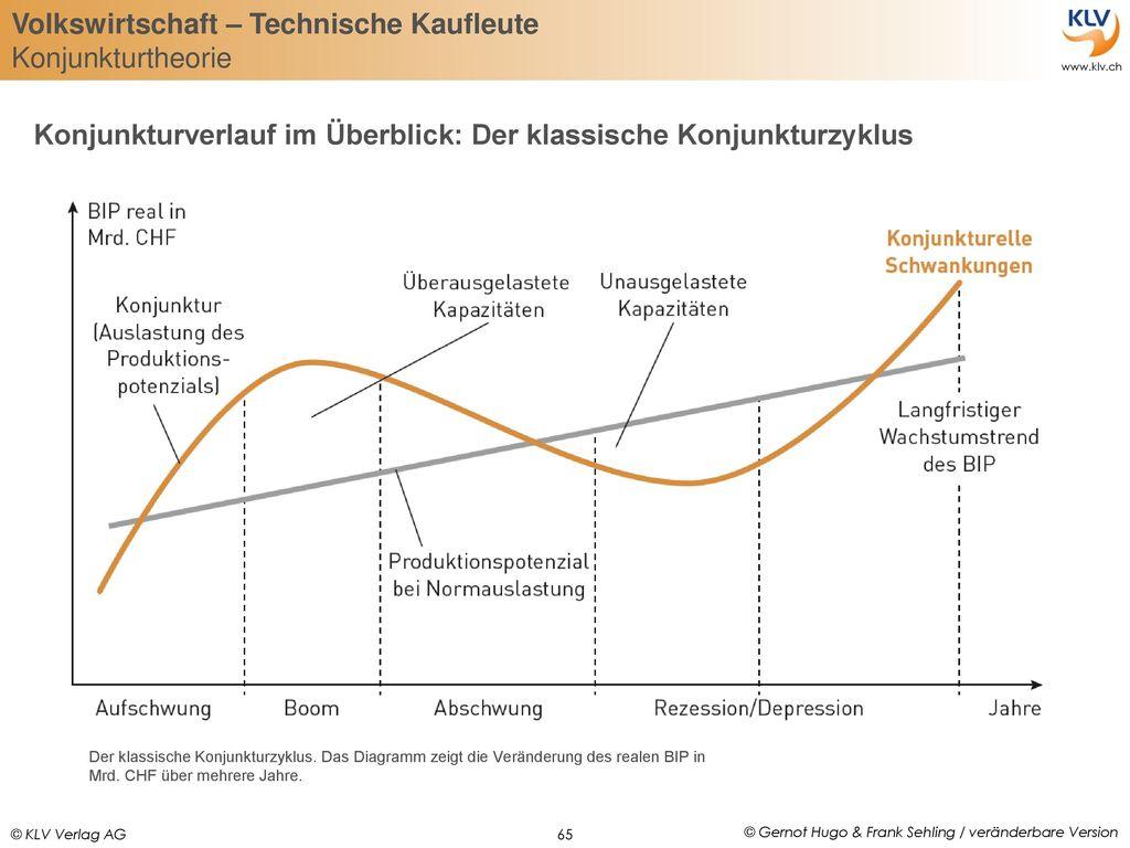 Konjunkturverlauf im Überblick: Der klassische Konjunkturzyklus