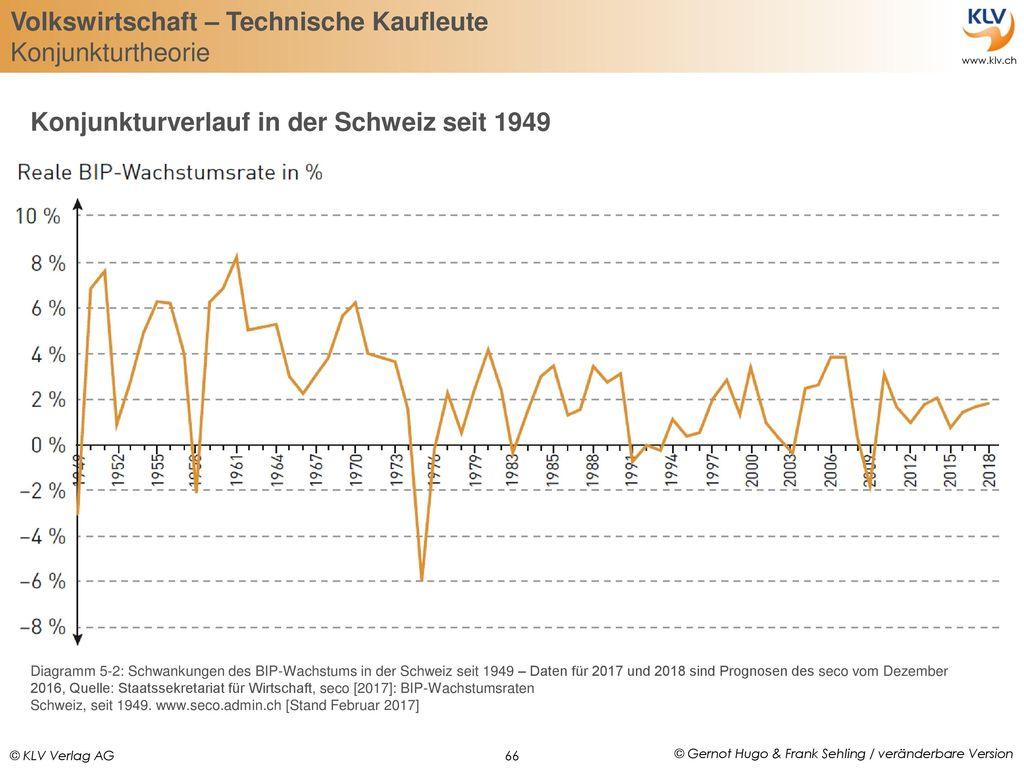 Konjunkturverlauf in der Schweiz seit 1949