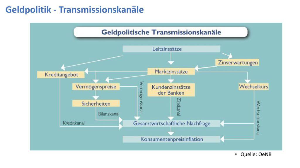 Geldpolitik - Transmissionskanäle