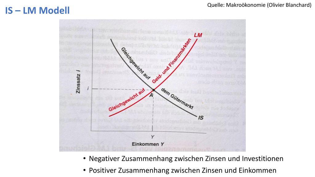 Quelle: Makroökonomie (Olivier Blanchard)