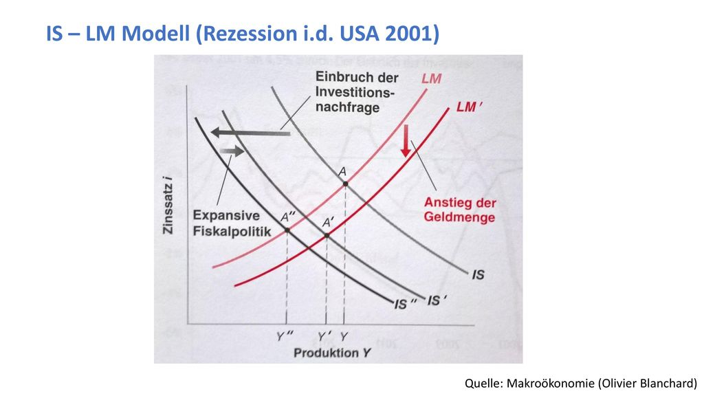 IS – LM Modell (Rezession i.d. USA 2001)