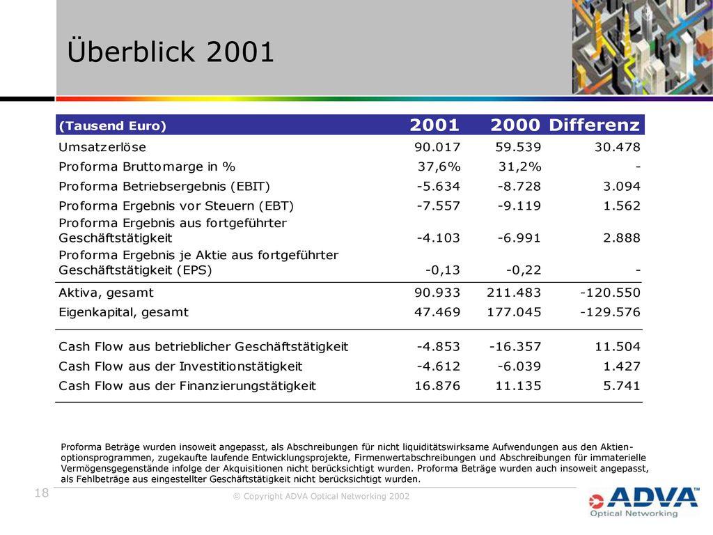 Überblick 2001