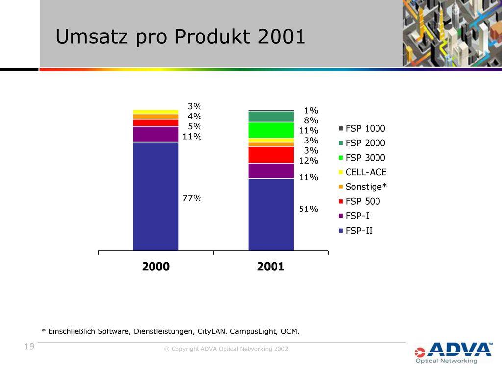 Umsatz pro Produkt 2001 3% 4% 1% 5% 8% 11% 11% 3% 12% 77% 51%