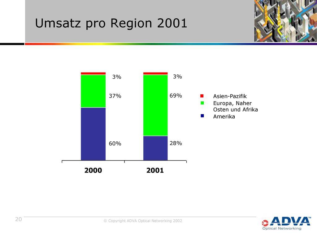Umsatz pro Region 2001 3% 3% 37% 69% Asien-Pazifik