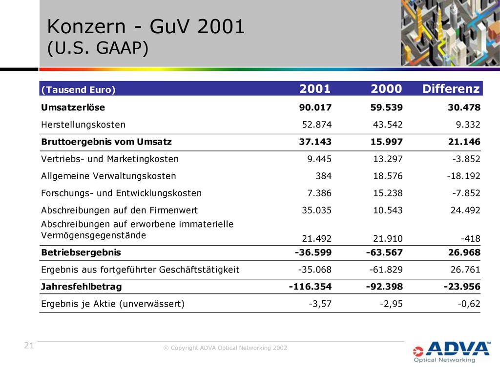 Konzern - GuV 2001 (U.S. GAAP)
