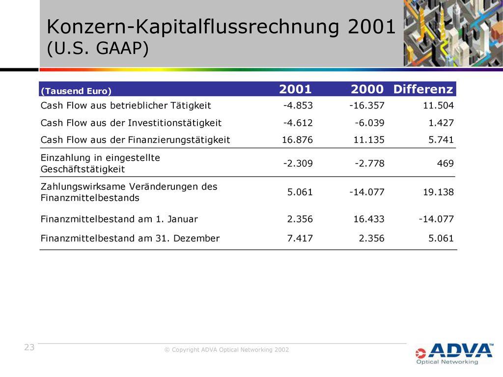Konzern-Kapitalflussrechnung 2001 (U.S. GAAP)