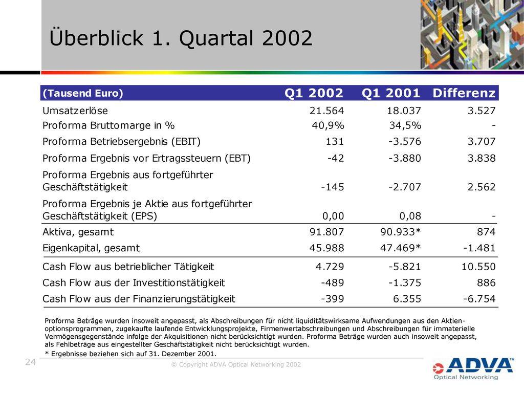 Überblick 1. Quartal 2002