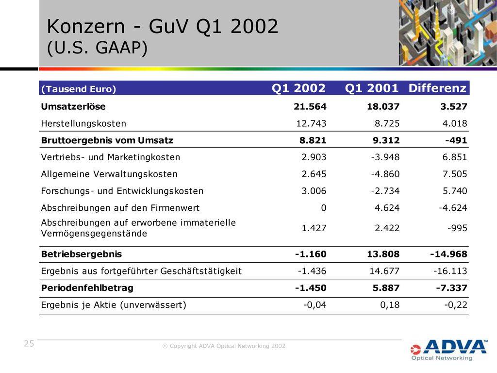 Konzern - GuV Q1 2002 (U.S. GAAP)