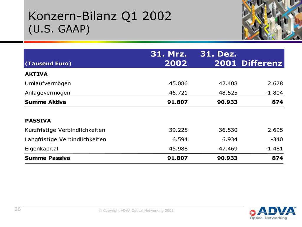 Konzern-Bilanz Q1 2002 (U.S. GAAP)
