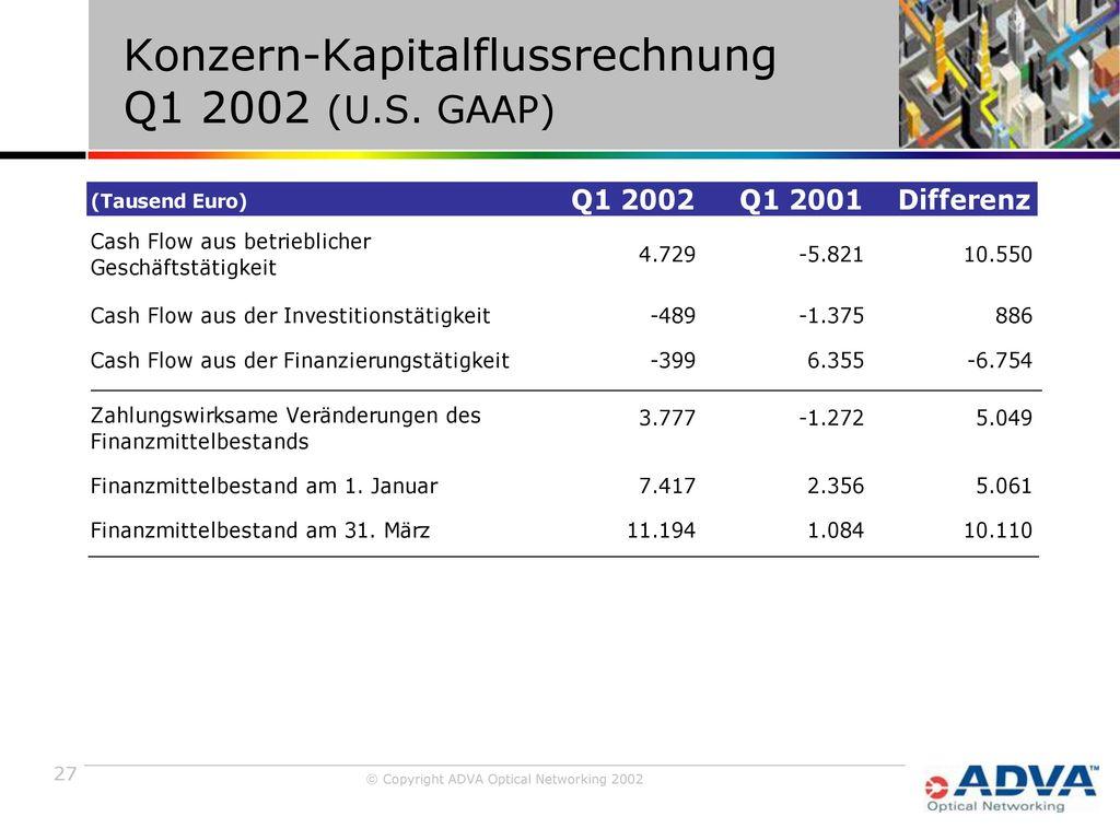 Konzern-Kapitalflussrechnung Q1 2002 (U.S. GAAP)