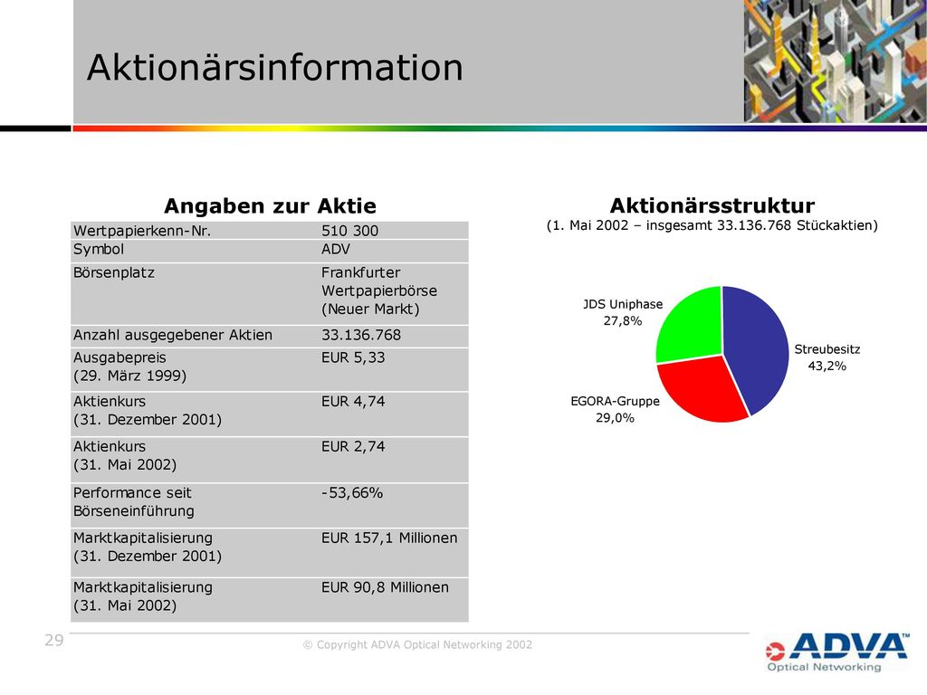 Aktionärsinformation