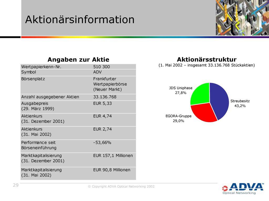 Aktionärsinformation