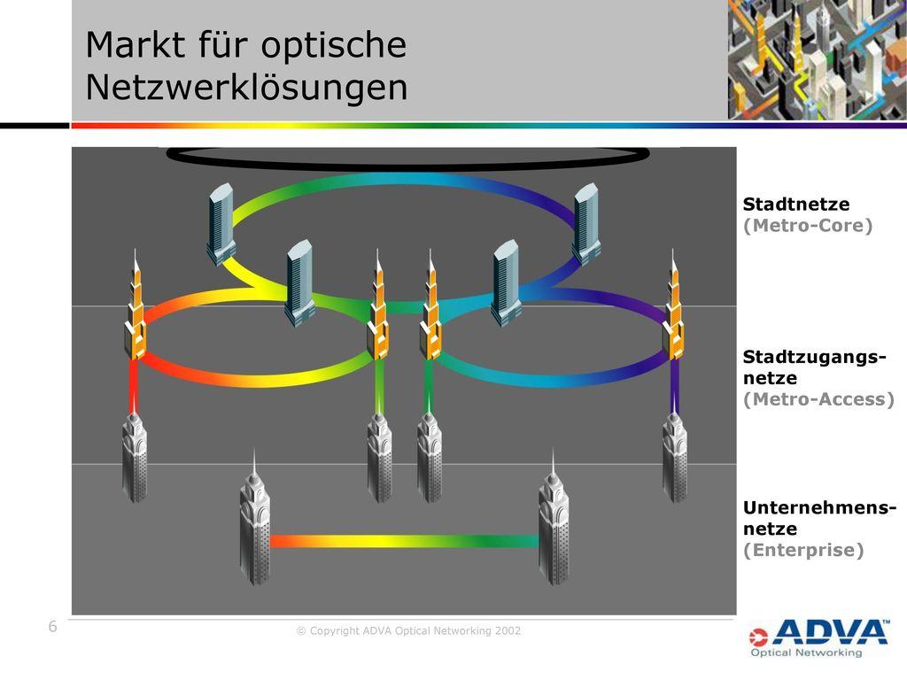 Markt für optische Netzwerklösungen