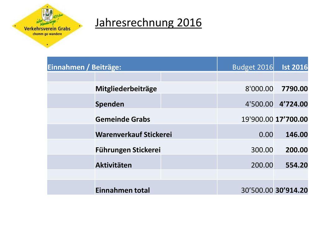 Jahresrechnung 2016 Einnahmen / Beiträge: Budget 2016 Ist 2016