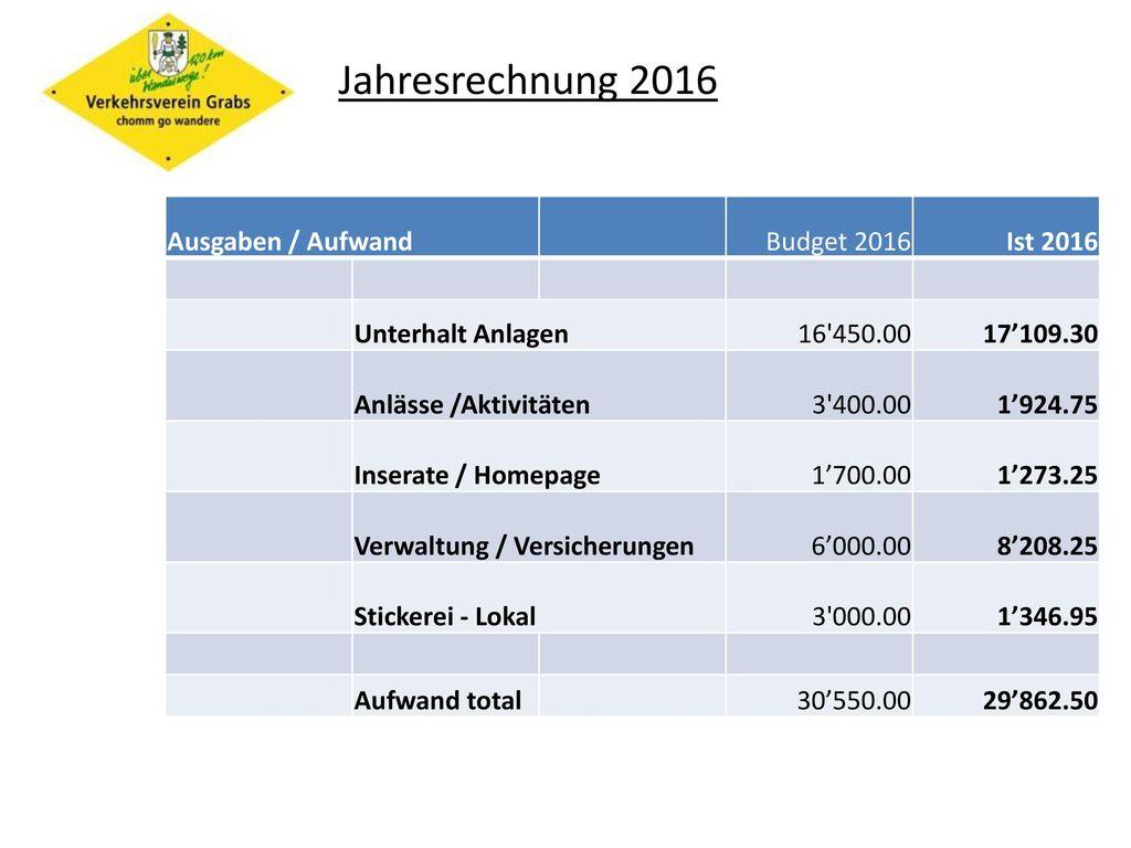 Jahresrechnung 2016 Ausgaben / Aufwand Budget 2016 Ist 2016