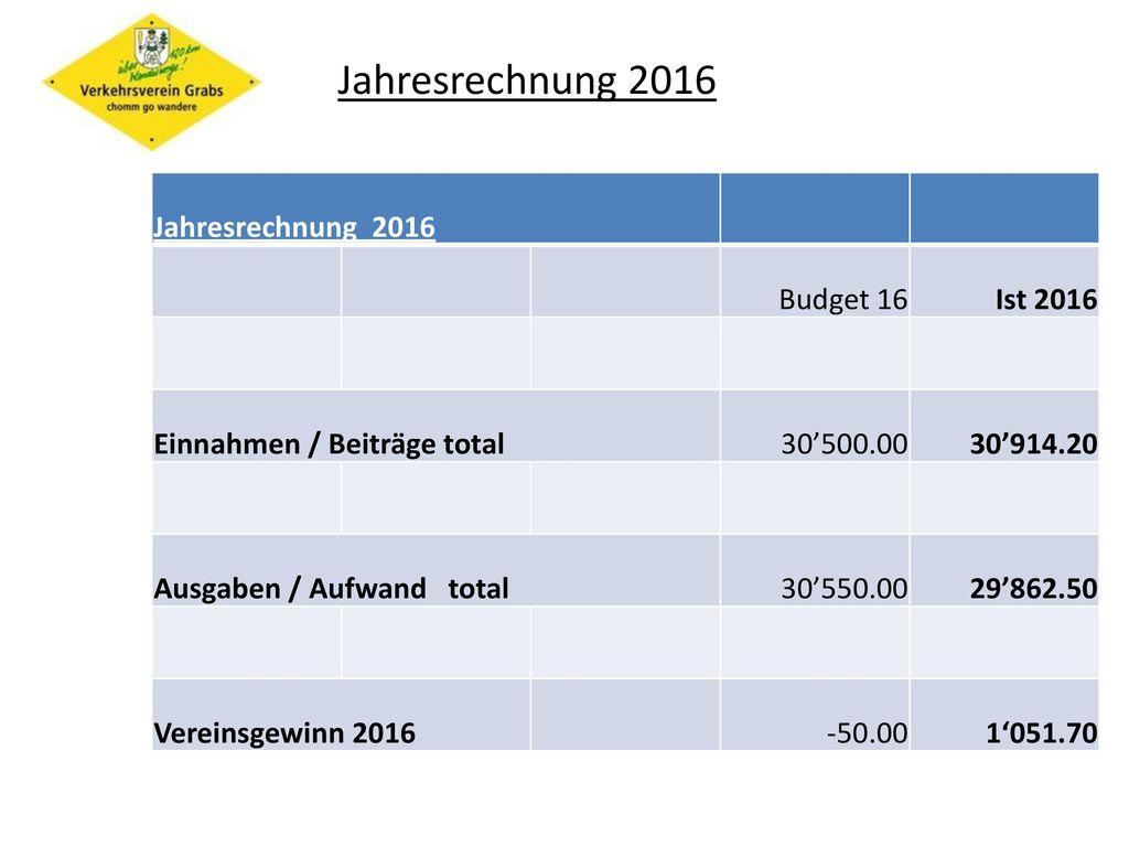 Jahresrechnung 2016 Jahresrechnung 2016 Budget 16 Ist 2016