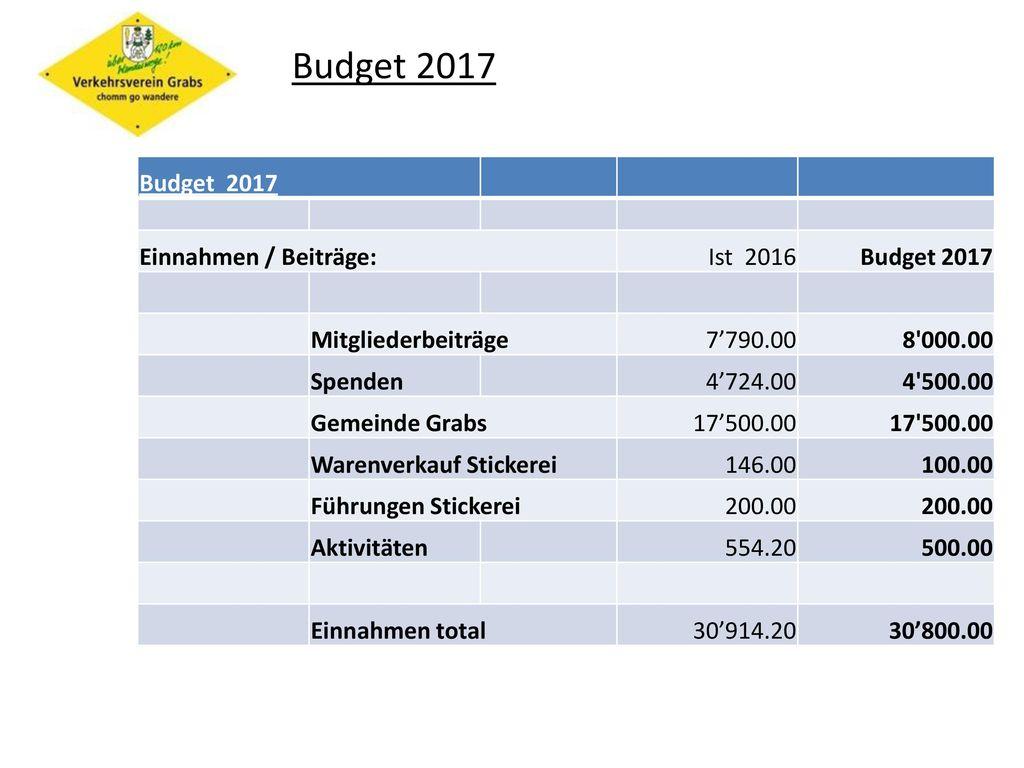 Budget 2017 Budget 2017 Einnahmen / Beiträge: Ist 2016 Budget 2017