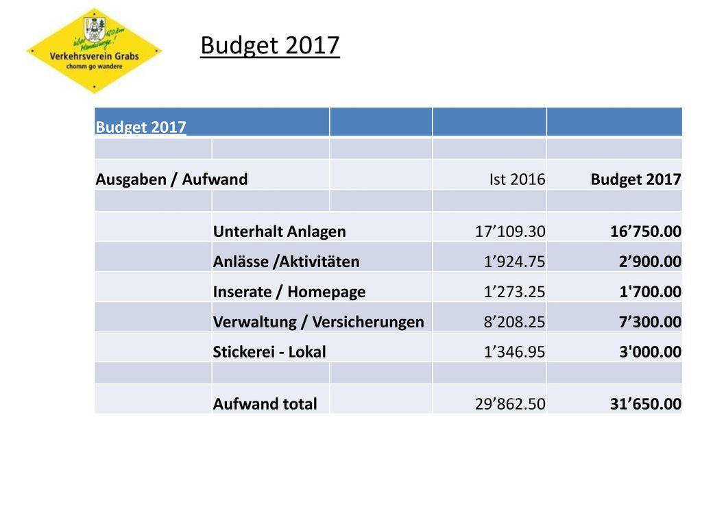 Budget 2017 Budget 2017 Ausgaben / Aufwand Ist 2016 Unterhalt Anlagen