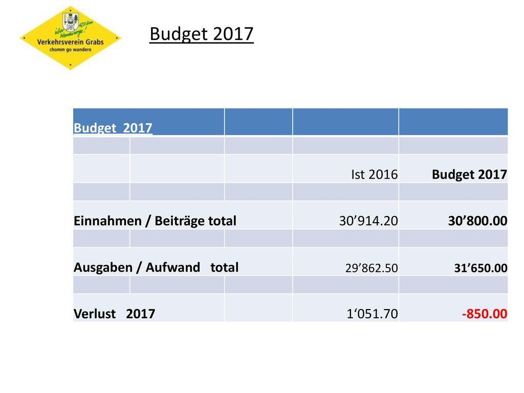 Budget 2017 Budget 2017 Ist 2016 Budget 2017