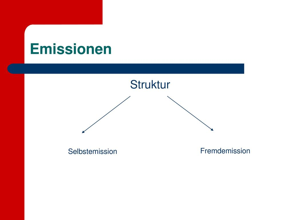 Emissionen Struktur Selbstemission Fremdemission