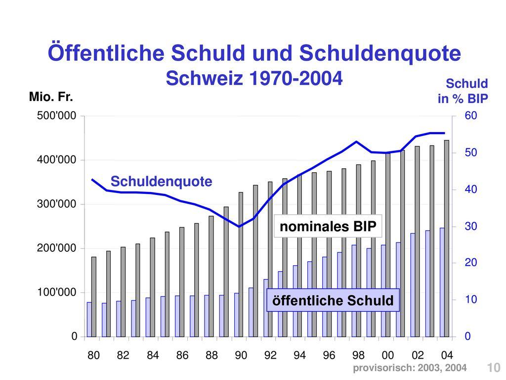 Öffentliche Schuld und Schuldenquote Schweiz 1970-2004