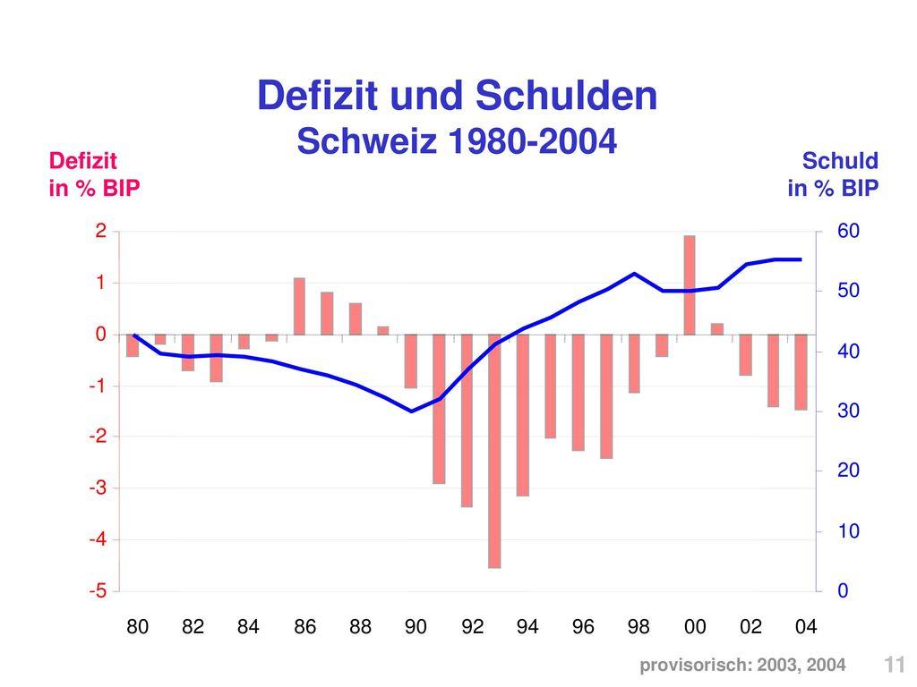 Defizit und Schulden Schweiz 1980-2004