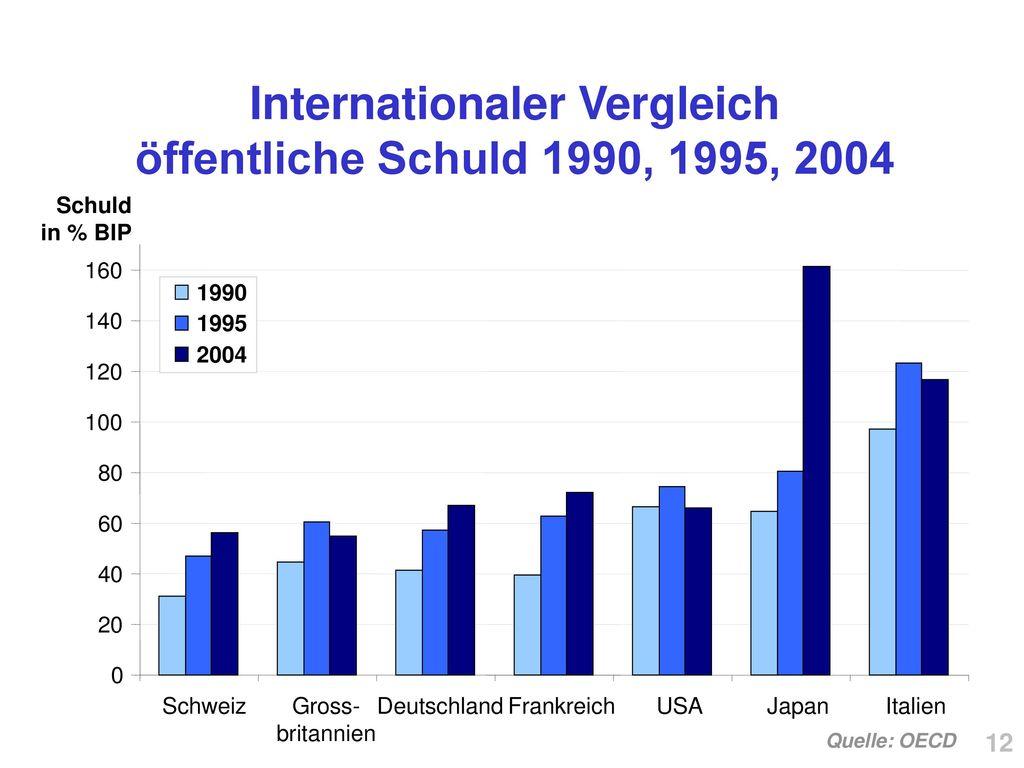 Internationaler Vergleich öffentliche Schuld 1990, 1995, 2004
