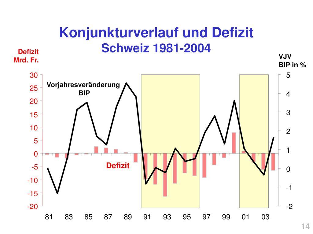 Konjunkturverlauf und Defizit Schweiz 1981-2004 Vorjahresveränderung